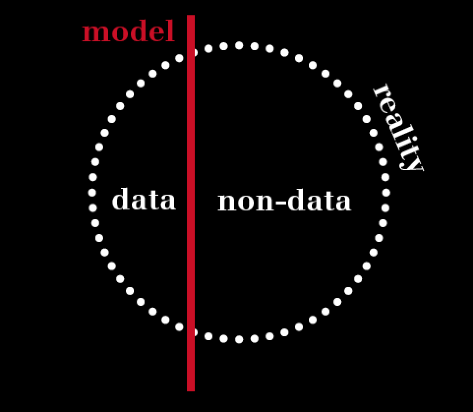Reality is depicted through a circel, which is cut into two parts by a line, named model. One part is named data, the orther part non-data